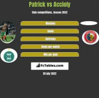 Patrick vs Accioly h2h player stats