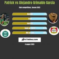 Patrick vs Alejandro Grimaldo Garcia h2h player stats
