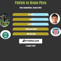 Patrick vs Bruno Pires h2h player stats
