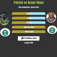 Patrick vs Bruno Viana h2h player stats