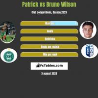 Patrick vs Bruno Wilson h2h player stats