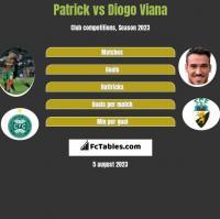 Patrick vs Diogo Viana h2h player stats