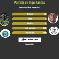 Patrick vs Iago Santos h2h player stats