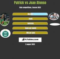 Patrick vs Joao Afonso h2h player stats
