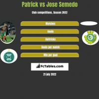 Patrick vs Jose Semedo h2h player stats