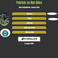 Patrick vs Rui Silva h2h player stats