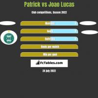 Patrick vs Joao Lucas h2h player stats
