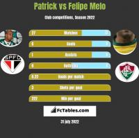 Patrick vs Felipe Melo h2h player stats