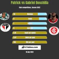 Patrick vs Gabriel Boschilia h2h player stats