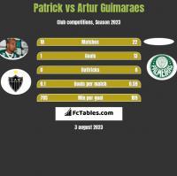 Patrick vs Artur Guimaraes h2h player stats