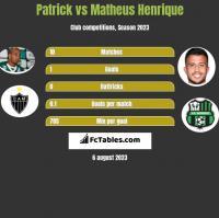 Patrick vs Matheus Henrique h2h player stats