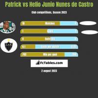 Patrick vs Helio Junio Nunes de Castro h2h player stats