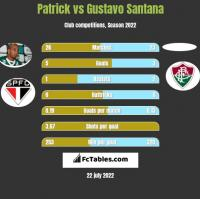Patrick vs Gustavo Santana h2h player stats