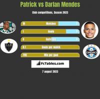 Patrick vs Darlan Mendes h2h player stats