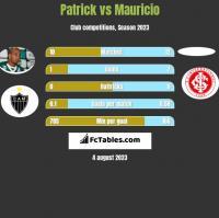 Patrick vs Mauricio h2h player stats