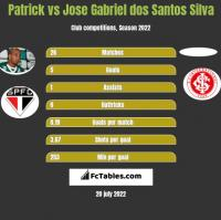 Patrick vs Jose Gabriel dos Santos Silva h2h player stats