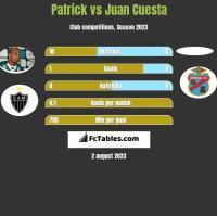 Patrick vs Juan Cuesta h2h player stats