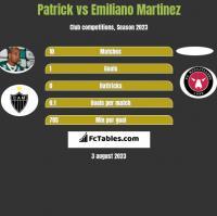 Patrick vs Emiliano Martinez h2h player stats