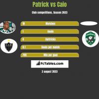 Patrick vs Caio h2h player stats