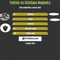 Patrick vs Cristiano Nogueira h2h player stats