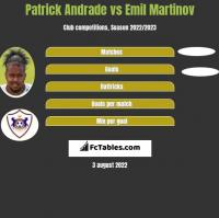 Patrick Andrade vs Emil Martinov h2h player stats