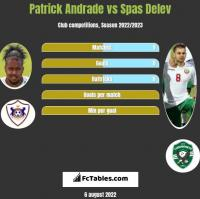 Patrick Andrade vs Spas Delev h2h player stats