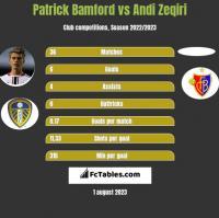 Patrick Bamford vs Andi Zeqiri h2h player stats