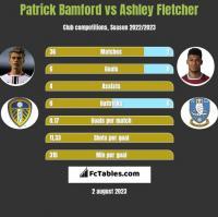Patrick Bamford vs Ashley Fletcher h2h player stats