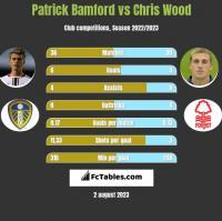 Patrick Bamford vs Chris Wood h2h player stats