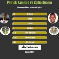 Patrick Bamford vs Collin Quaner h2h player stats