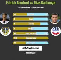 Patrick Bamford vs Elias Kachunga h2h player stats