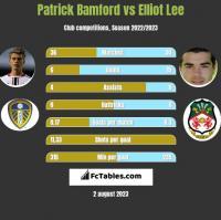 Patrick Bamford vs Elliot Lee h2h player stats