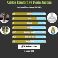 Patrick Bamford vs Florin Andone h2h player stats
