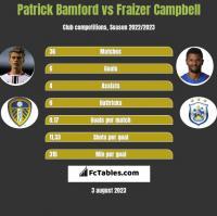 Patrick Bamford vs Fraizer Campbell h2h player stats