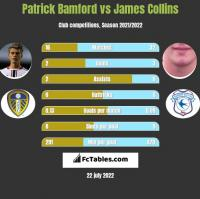 Patrick Bamford vs James Collins h2h player stats