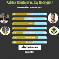 Patrick Bamford vs Jay Rodriguez h2h player stats