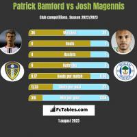 Patrick Bamford vs Josh Magennis h2h player stats