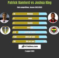 Patrick Bamford vs Joshua King h2h player stats