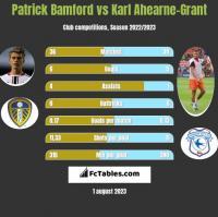 Patrick Bamford vs Karl Ahearne-Grant h2h player stats