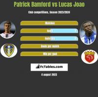 Patrick Bamford vs Lucas Joao h2h player stats