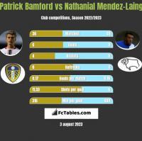 Patrick Bamford vs Nathanial Mendez-Laing h2h player stats
