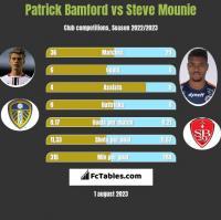 Patrick Bamford vs Steve Mounie h2h player stats