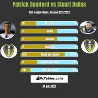 Patrick Bamford vs Stuart Dallas h2h player stats