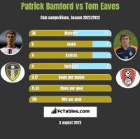 Patrick Bamford vs Tom Eaves h2h player stats