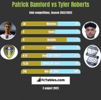 Patrick Bamford vs Tyler Roberts h2h player stats
