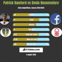 Patrick Bamford vs Denis Bonaventure h2h player stats