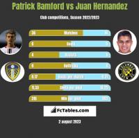 Patrick Bamford vs Juan Hernandez h2h player stats