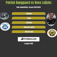 Patrick Banggaard vs Kees Luijckx h2h player stats