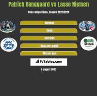 Patrick Banggaard vs Lasse Nielsen h2h player stats