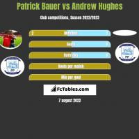 Patrick Bauer vs Andrew Hughes h2h player stats